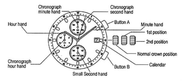 Chronograph Watch - Contoh Procedure Text Tentang Benda